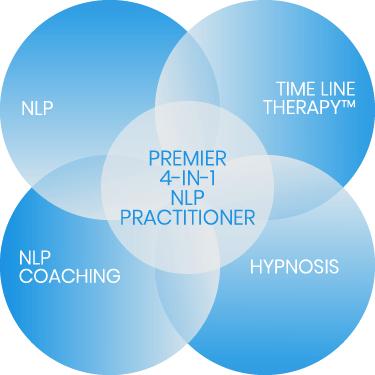 Premier 4-in-1 NLP Practitioner
